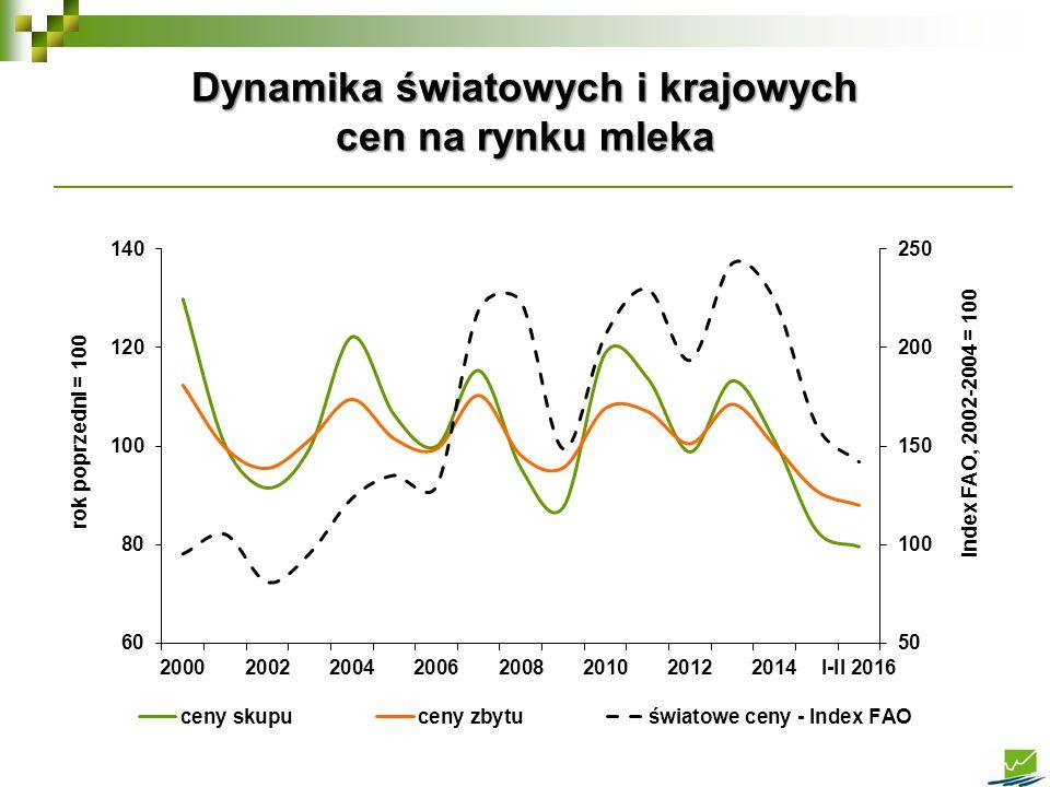 Dynamika światowych i krajowych cen na rynku mleka