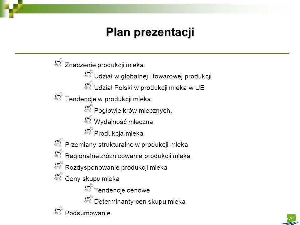 Plan prezentacji Znaczenie produkcji mleka: Udział w globalnej i towarowej produkcji Udział Polski w produkcji mleka w UE Tendencje w produkcji mleka: Pogłowie krów mlecznych, Wydajność mleczna Produkcja mleka Przemiany strukturalne w produkcji mleka Regionalne zróżnicowanie produkcji mleka Rozdysponowanie produkcji mleka Ceny skupu mleka Tendencje cenowe Determinanty cen skupu mleka Podsumowanie