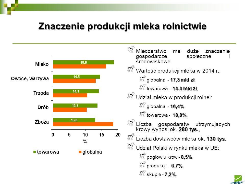 Mleczarstwo ma duże znaczenie gospodarcze, społeczne i środowiskowe. Wartość produkcji mleka w 2014 r.: 17,3 mld zł globalna - 17,3 mld zł, 14,4 mld z