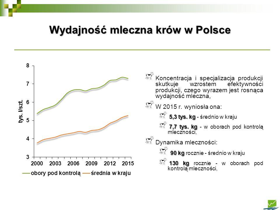 Koncentracja i specjalizacja produkcji skutkuje wzrostem efektywności produkcji, czego wyrazem jest rosnąca wydajność mleczna, W 2015 r. wyniosła ona: