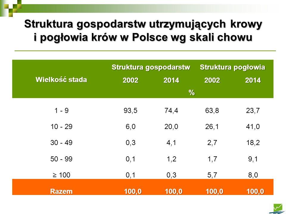 Struktura gospodarstw utrzymujących krowy i pogłowia krów w Polsce wg skali chowu Wielkość stada Struktura gospodarstw Struktura pogłowia 200220142002