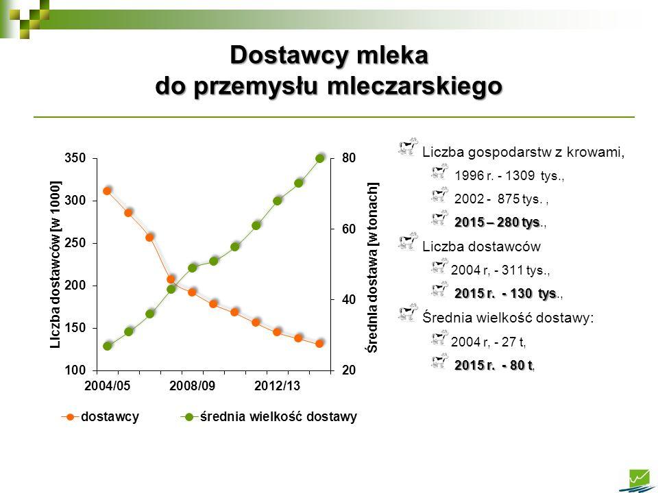 Liczba gospodarstw z krowami, 1996 r. - 1309 tys., 2002 - 875 tys., 2015 – 280 tys 2015 – 280 tys., Liczba dostawców 2004 r, - 311 tys., 2015 r. - 130