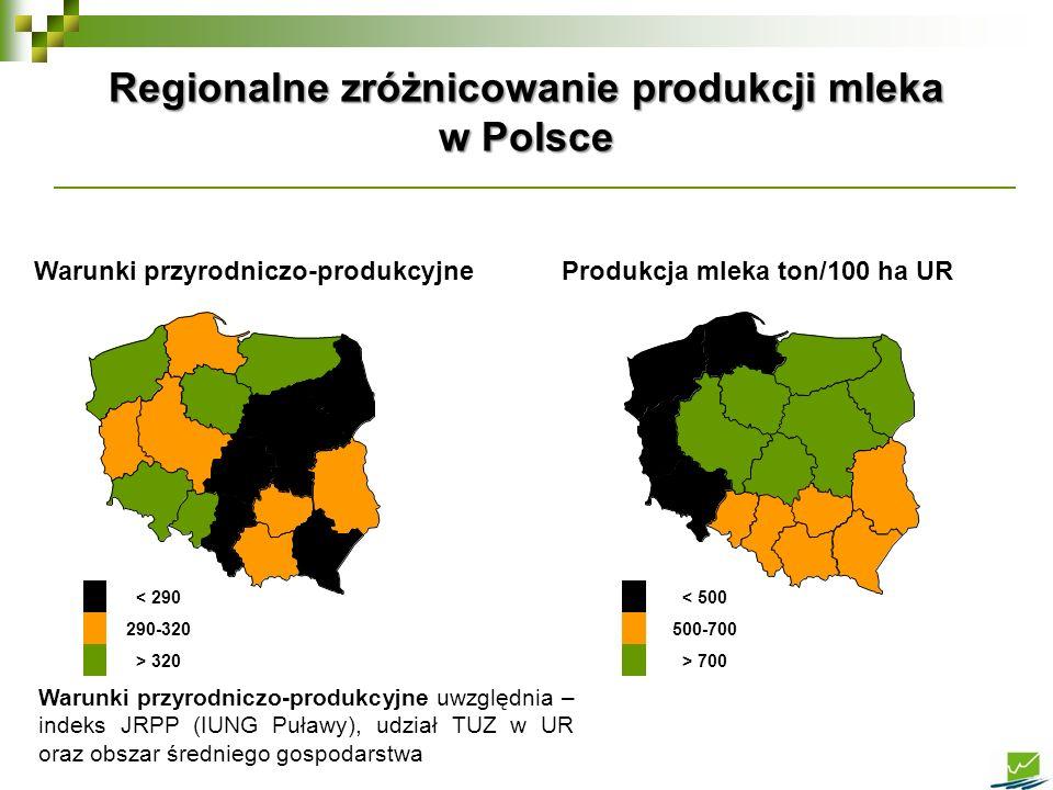 Regionalne zróżnicowanie produkcji mleka w Polsce Warunki przyrodniczo-produkcyjneProdukcja mleka ton/100 ha UR < 290 290-320 > 320 < 500 500-700 > 70