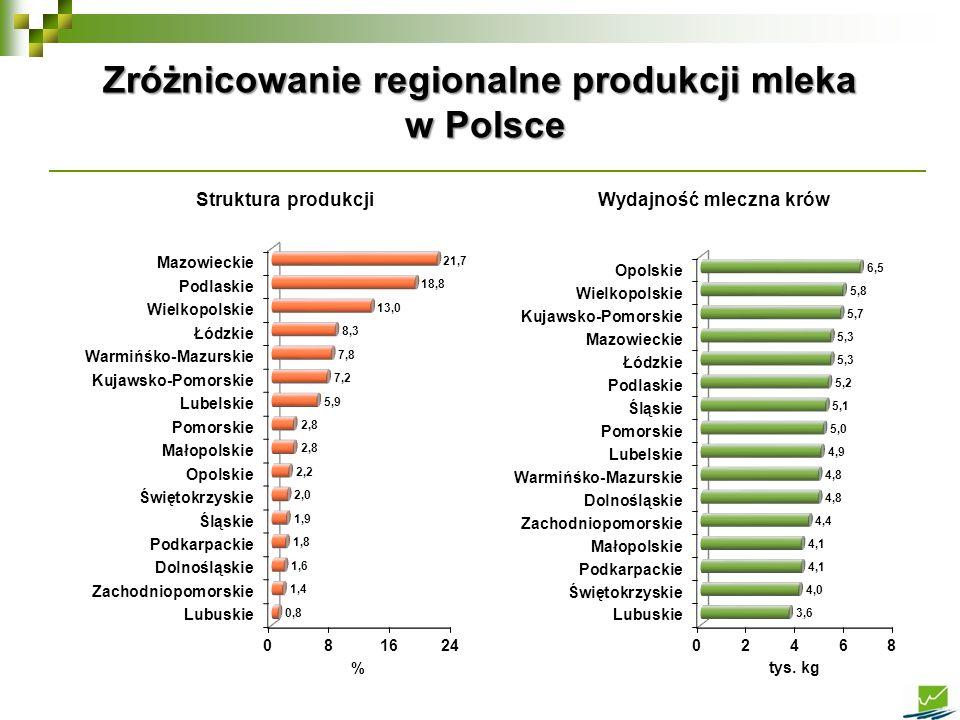 Rozdysponowanie produkcji mleka w Polsce Wyszczególnienie2000200420102015 Produkcja [mln t] 11,811,812,313,1 Zużycie w gospodarstwach [%]28,823,520,114,6 na paszę [%]5,74,84,63,9 spożycie [%]23,118,715,510,6 Skup mleka [%] 57,967,778,083,6 Sprzedaż bezpośrednia [%]13,08,76,41,8 Razem100,0100,0100,0100,0