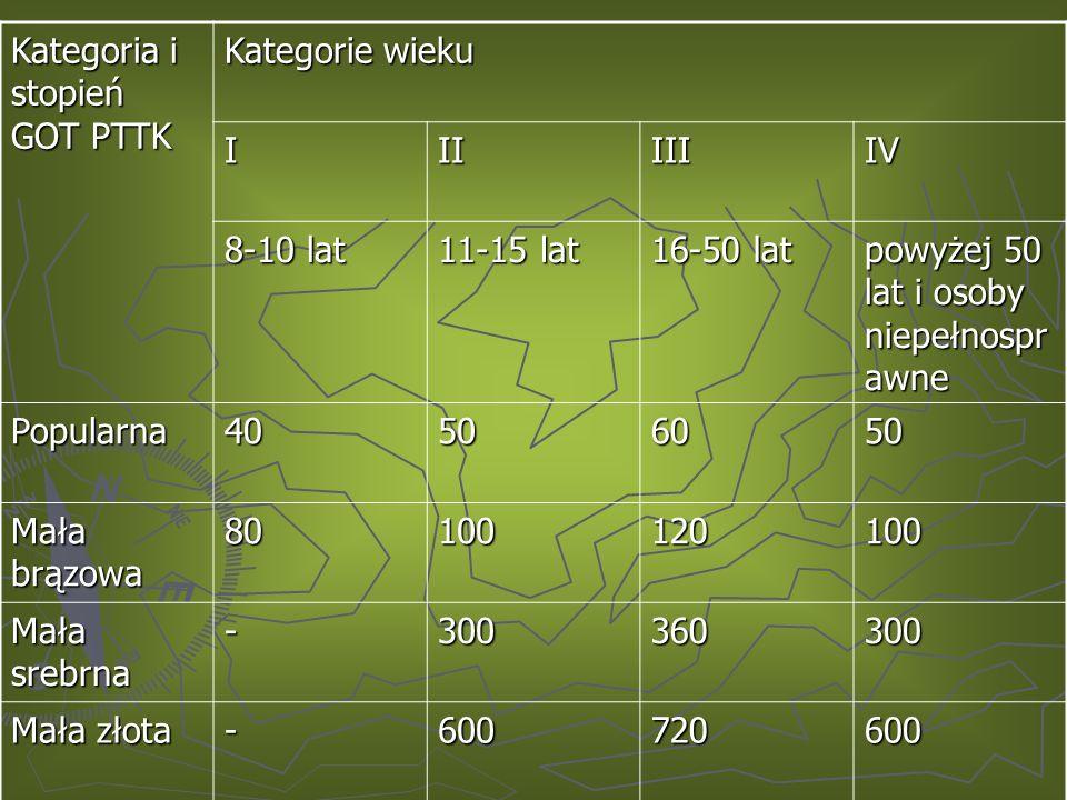 Kategoria i stopień GOT PTTK Kategorie wieku IIIIIIIV 8-10 lat 11-15 lat 16-50 lat powyżej 50 lat i osoby niepełnospr awne Popularna40506050 Mała brązowa 80100120100 Mała srebrna -300360300 Mała złota -600720600