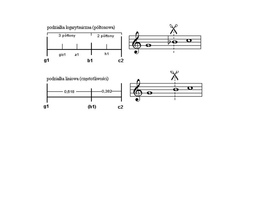 MUZYKA A Z Ł OTY PODZIA Ł  W artykule zamieszczonym w roku 1996 w piśmie American Scientist Mike Kay pisze o tym, że : większość z sonat Mozarta podz
