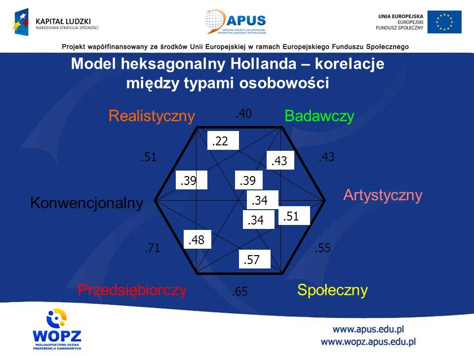 Realistyczny Konwencjonalny Badawczy Artystyczny PrzedsiębiorczySpołeczny.40.43.55.65.71.51.39.22.43.39.51.57.34.48.34 Model heksagonalny Hollanda – korelacje między typami osobowości