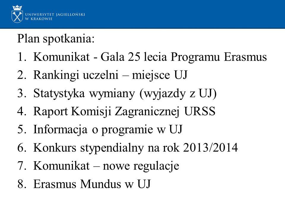 Plan spotkania: 1.Komunikat - Gala 25 lecia Programu Erasmus 2.Rankingi uczelni – miejsce UJ 3.Statystyka wymiany (wyjazdy z UJ) 4.Raport Komisji Zagranicznej URSS 5.Informacja o programie w UJ 6.Konkurs stypendialny na rok 2013/2014 7.Komunikat – nowe regulacje 8.Erasmus Mundus w UJ