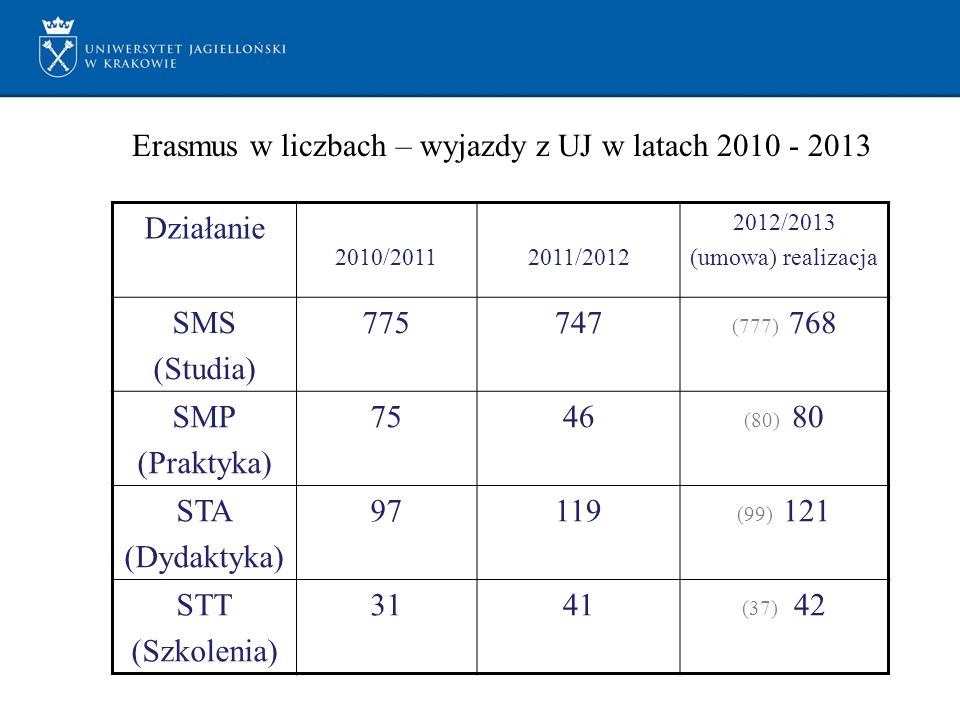 Działanie 2010/20112011/2012 2012/2013 (umowa) realizacja SMS (Studia) 775747 (777) 768 SMP (Praktyka) 7546 (80) 80 STA (Dydaktyka) 97119 (99) 121 STT (Szkolenia) 3141 (37) 42 Erasmus w liczbach – wyjazdy z UJ w latach 2010 - 2013