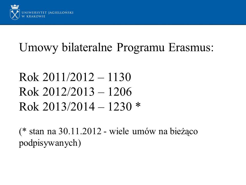 Umowy bilateralne Programu Erasmus: Rok 2011/2012 – 1130 Rok 2012/2013 – 1206 Rok 2013/2014 – 1230 * (* stan na 30.11.2012 - wiele umów na bieżąco pod