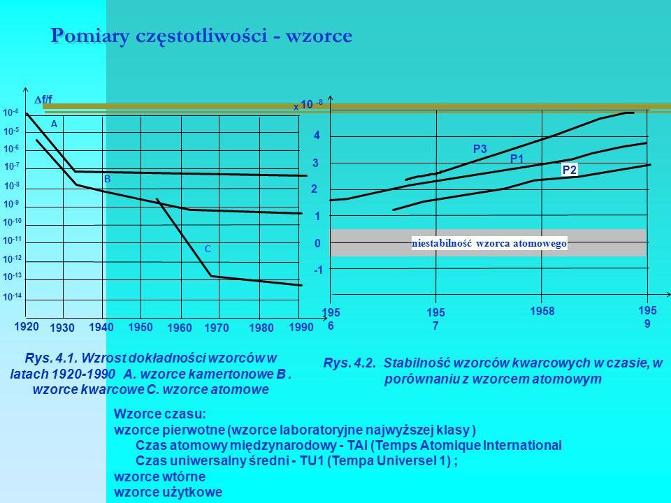 Pomiary częstotliwości - wzorce 1920 1930 19401950 19601970 1980 1990 10 -4 10 -5 10 -6 10 -7 10 -8 10 -9 10 -10 10 -11 10 -12 10 -13 10 -14 A B C  f