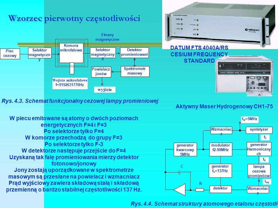 Wzorzec pierwotny częstotliwości Piec cezowy Selektor magnetyczn y Komora mikrofalowa Powielacz jonów Selektor magnetyczny II Detektor promieniowani a Spektrometr masowy Wejście mikrofalowe f=9192631770Hz wyjście Ekrany magnetyczne Rys.