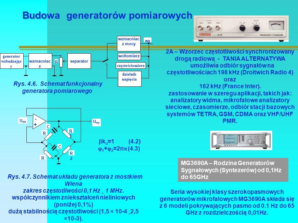 Budowa generatorów pomiarowych generator wzbudzając y wzmacniac z separator wzmacniac z mocy R dzielnik napięcia woltomierz częstościomierz wy Rys. 4.