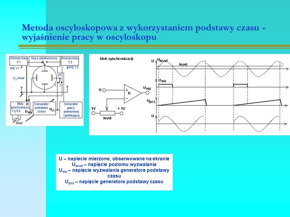 Metoda oscyloskopowa z wykorzystaniem podstawy czasu - wyjaśnienie pracy w oscyloskopu U – napiecie mierzone, obserwowane na ekranie U level – napięcie poziomu wyzwalania U wy – napięcie wyzwalania generatora podstawy czasu U pcz – napięcie generatora podstawy czasu