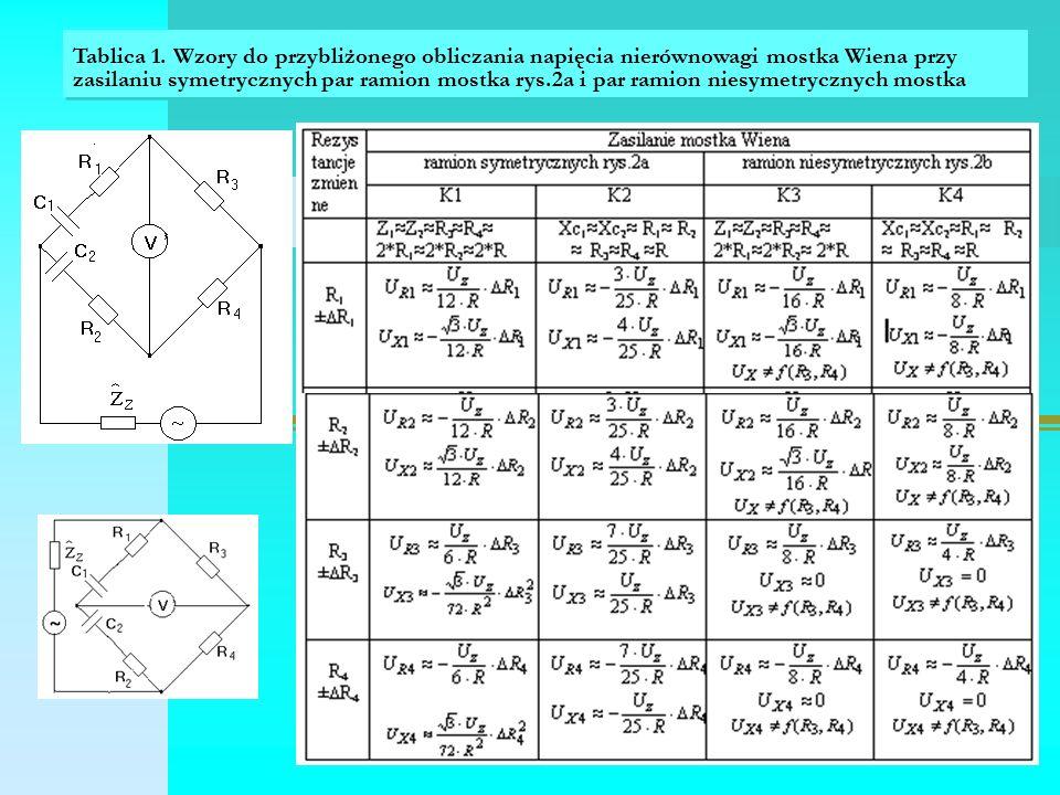 Tablica 1. Wzory do przybliżonego obliczania napięcia nierównowagi mostka Wiena przy zasilaniu symetrycznych par ramion mostka rys.2a i par ramion nie