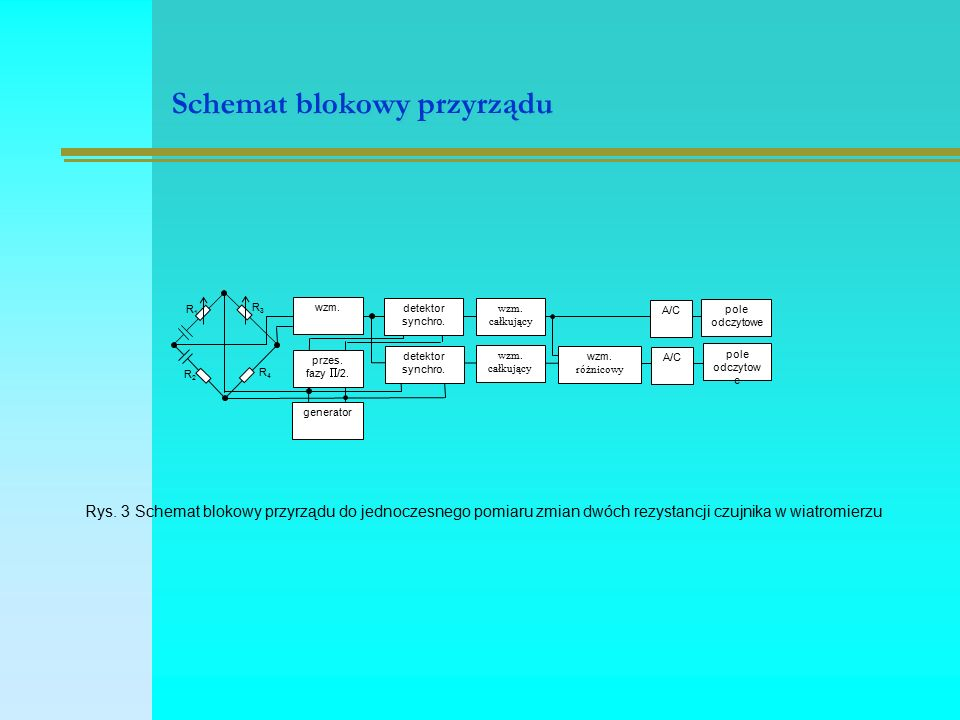 Schemat blokowy przyrządu detektor synchro. wzm. całkujący wzm.