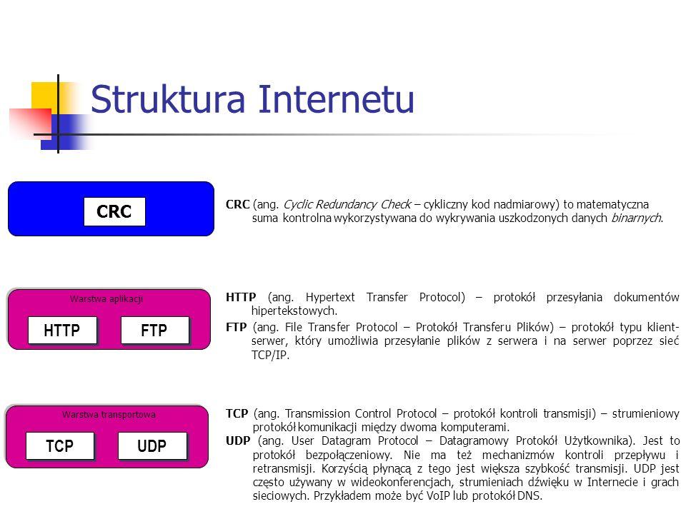 Struktura Internetu ATM (ang.