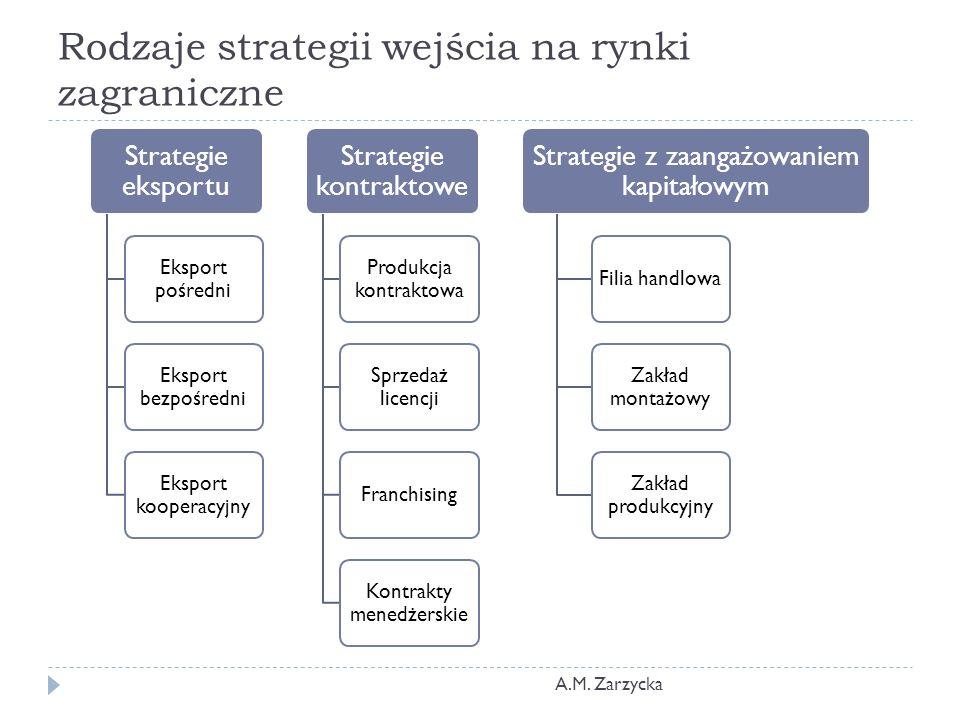 Rodzaje strategii wejścia na rynki zagraniczne Strategie eksportu Eksport pośredni Eksport bezpośredni Eksport kooperacyjny Strategie kontraktowe Produkcja kontraktowa Sprzedaż licencji Franchising Kontrakty menedżerskie Strategie z zaangażowaniem kapitałowym Filia handlowa Zakład montażowy Zakład produkcyjny A.M.