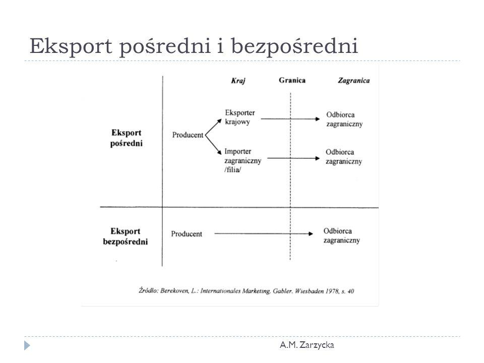 Eksport pośredni i bezpośredni A.M. Zarzycka