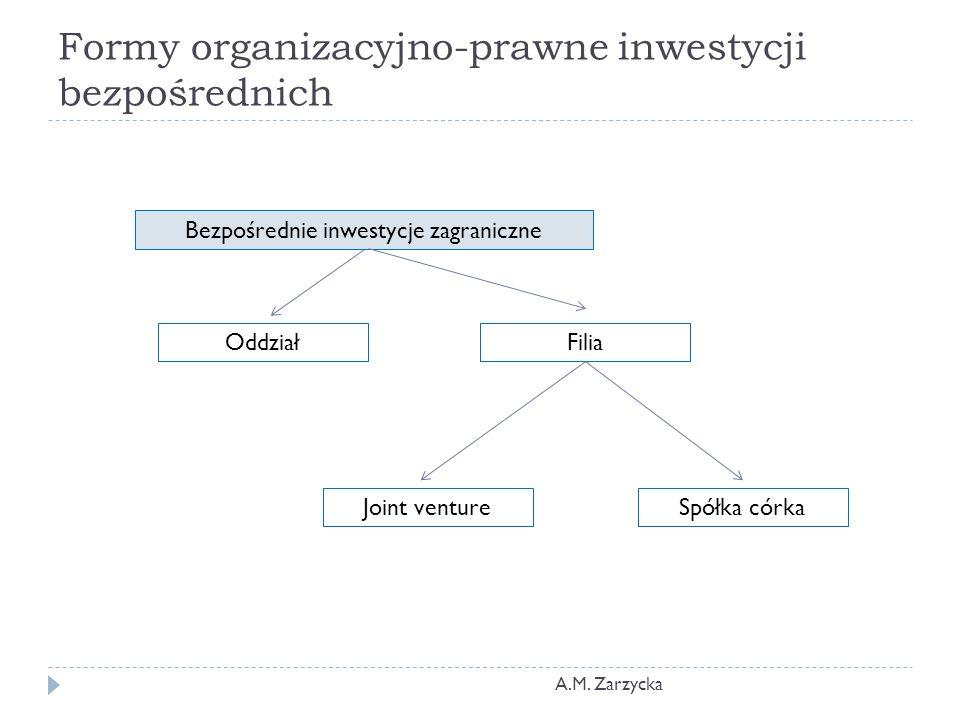 Formy organizacyjno-prawne inwestycji bezpośrednich Bezpośrednie inwestycje zagraniczne OddziałFilia Joint ventureSpółka córka A.M.