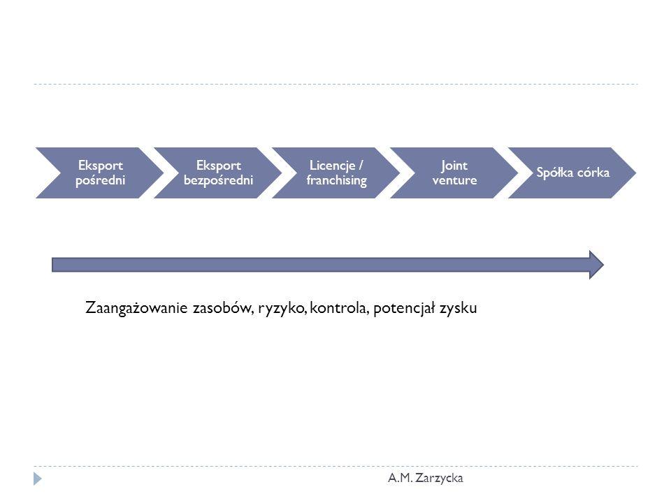 Eksport pośredni Eksport bezpośredni Licencje / franchising Joint venture Spółka córka Zaangażowanie zasobów, ryzyko, kontrola, potencjał zysku