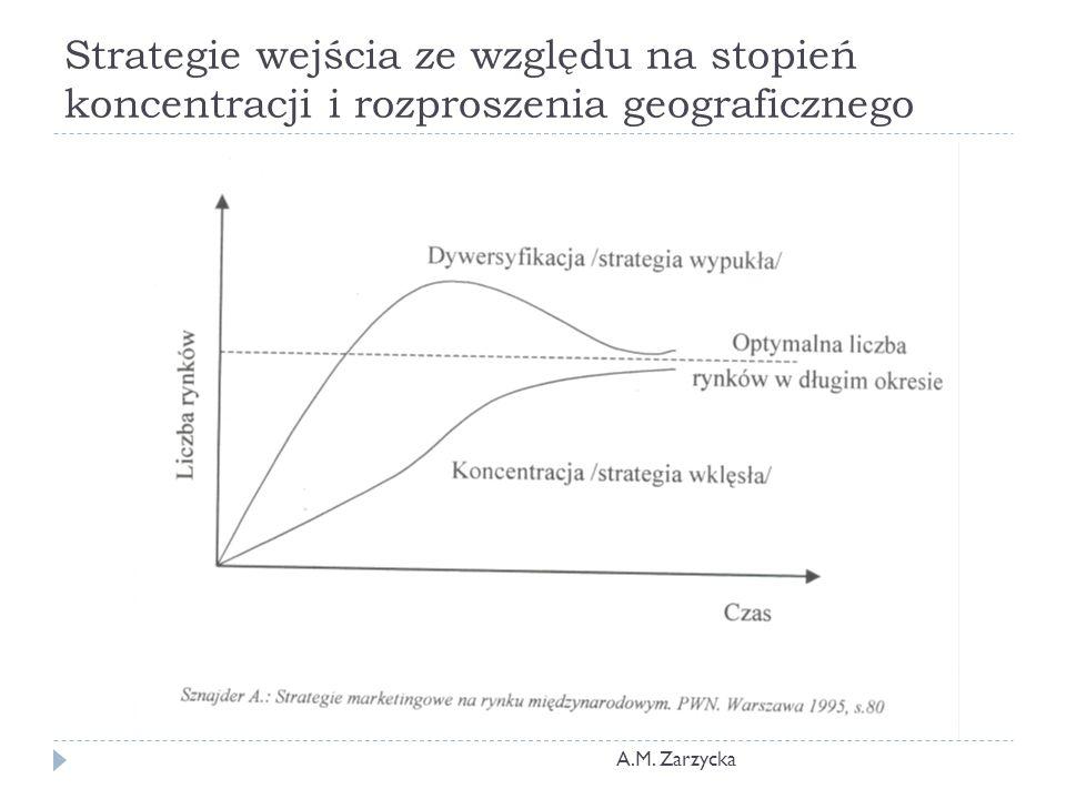 Strategie wejścia ze względu na stopień koncentracji i rozproszenia geograficznego A.M. Zarzycka