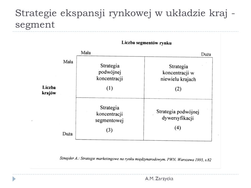 Strategie ekspansji rynkowej w układzie kraj - segment A.M. Zarzycka
