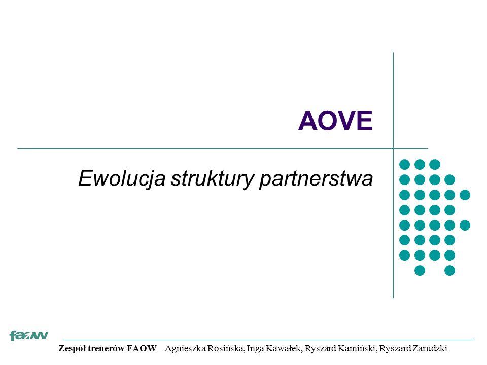 Zespół trenerów FAOW – Agnieszka Rosińska, Inga Kawałek, Ryszard Kamiński, Ryszard Zarudzki AOVE Ewolucja struktury partnerstwa