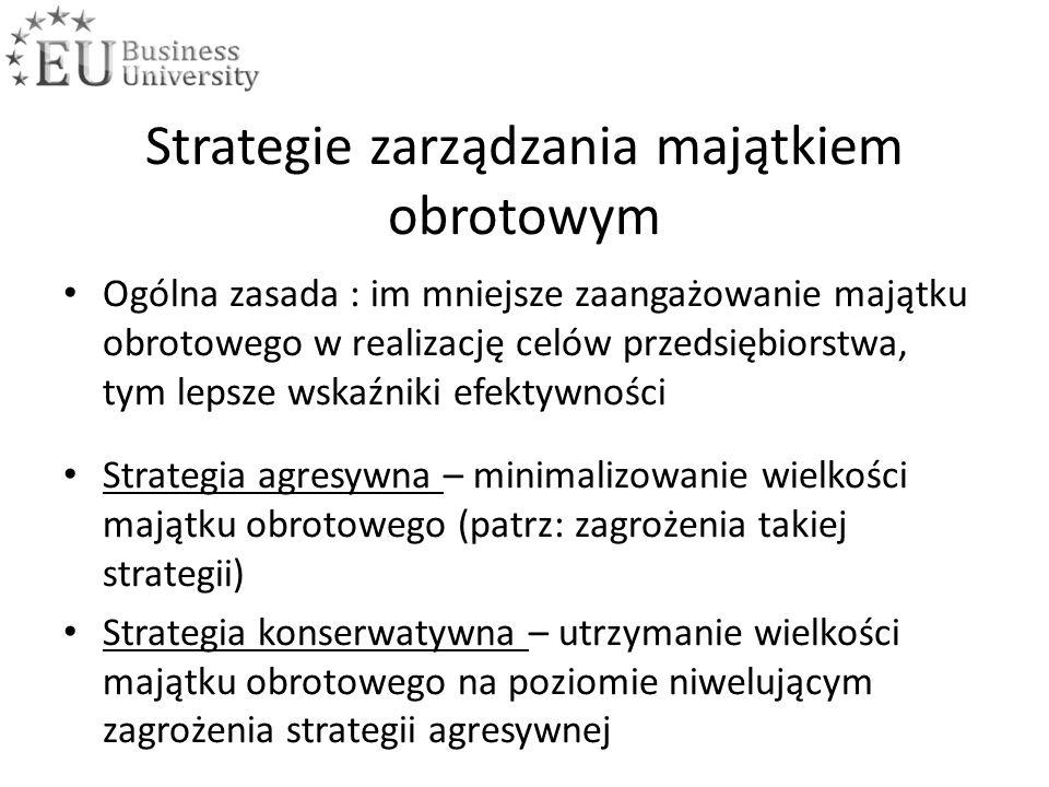 Strategie zarządzania majątkiem obrotowym Ogólna zasada : im mniejsze zaangażowanie majątku obrotowego w realizację celów przedsiębiorstwa, tym lepsze wskaźniki efektywności Strategia agresywna – minimalizowanie wielkości majątku obrotowego (patrz: zagrożenia takiej strategii) Strategia konserwatywna – utrzymanie wielkości majątku obrotowego na poziomie niwelującym zagrożenia strategii agresywnej