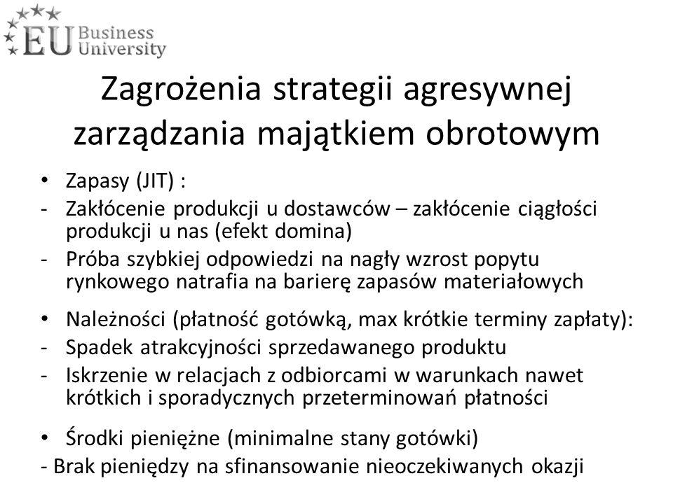 Zagrożenia strategii agresywnej zarządzania majątkiem obrotowym Zapasy (JIT) : -Zakłócenie produkcji u dostawców – zakłócenie ciągłości produkcji u nas (efekt domina) -Próba szybkiej odpowiedzi na nagły wzrost popytu rynkowego natrafia na barierę zapasów materiałowych Należności (płatność gotówką, max krótkie terminy zapłaty): -Spadek atrakcyjności sprzedawanego produktu -Iskrzenie w relacjach z odbiorcami w warunkach nawet krótkich i sporadycznych przeterminowań płatności Środki pieniężne (minimalne stany gotówki) - Brak pieniędzy na sfinansowanie nieoczekiwanych okazji