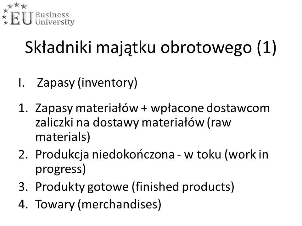 Składniki majątku obrotowego (1) I.Zapasy (inventory) 1.Zapasy materiałów + wpłacone dostawcom zaliczki na dostawy materiałów (raw materials) 2.Produkcja niedokończona - w toku (work in progress) 3.Produkty gotowe (finished products) 4.Towary (merchandises)