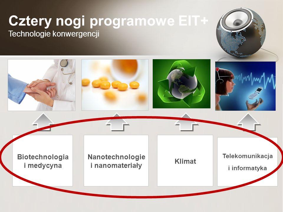 Nanotechnologie i nanomateriały Biotechnologia i medycyna Klimat Telekomunikacja i informatyka Cztery nogi programowe EIT+ Technologie konwergencji