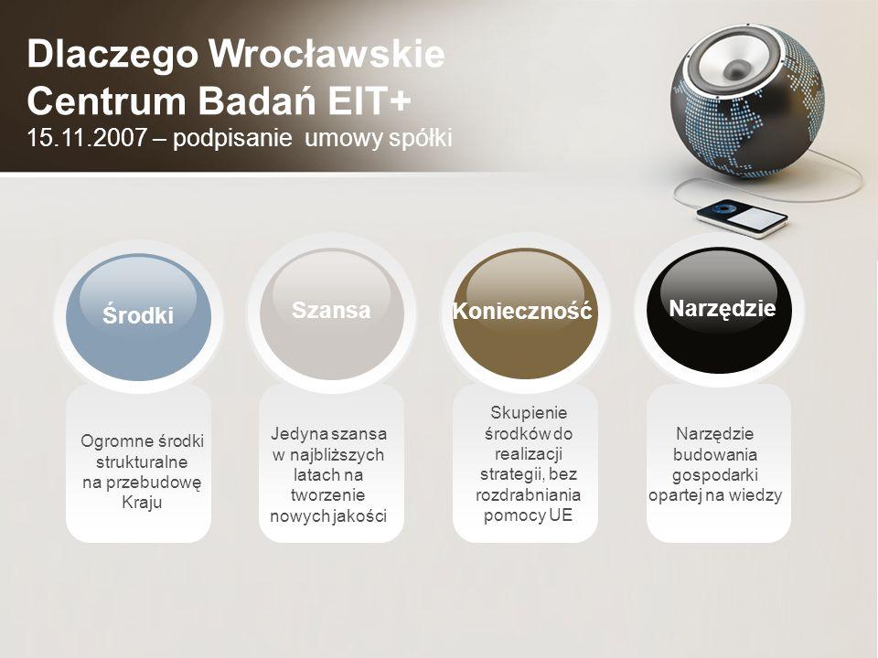 Skupienie środków do realizacji strategii, bez rozdrabniania pomocy UE Jedyna szansa w najbliższych latach na tworzenie nowych jakości Ogromne środki strukturalne na przebudowę Kraju Narzędzie budowania gospodarki opartej na wiedzy Środki Narzędzie Szansa Konieczność Dlaczego Wrocławskie Centrum Badań EIT+ 15.11.2007 – podpisanie umowy spółki