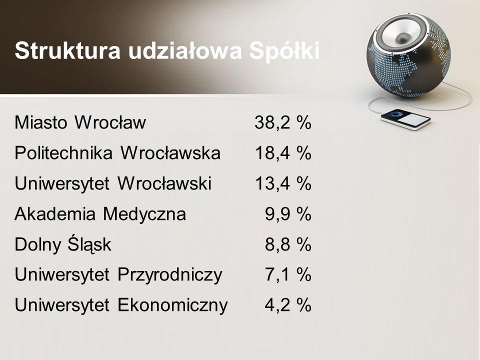 Struktura udziałowa Spółki Miasto Wrocław 38,2 % Politechnika Wrocławska18,4 % Uniwersytet Wrocławski 13,4 % Akademia Medyczna 9,9 % Dolny Śląsk 8,8 % Uniwersytet Przyrodniczy 7,1 % Uniwersytet Ekonomiczny 4,2 %