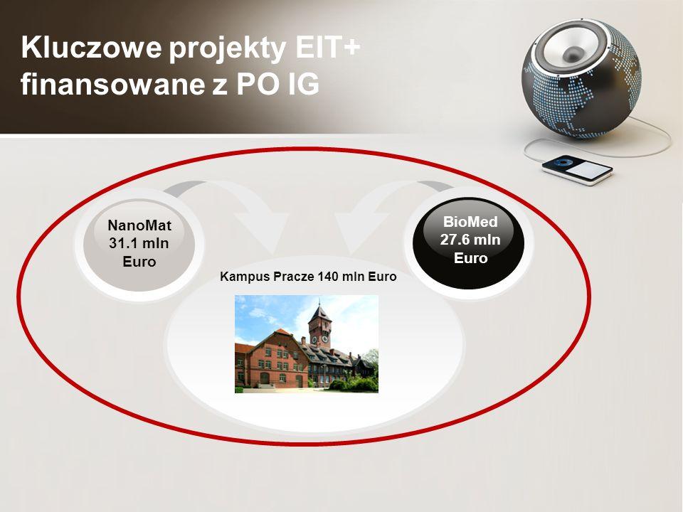 Kluczowe projekty EIT+ finansowane z PO IG Kampus Pracze 140 mln Euro BioMed 27.6 mln Euro NanoMat 31.1 mln Euro