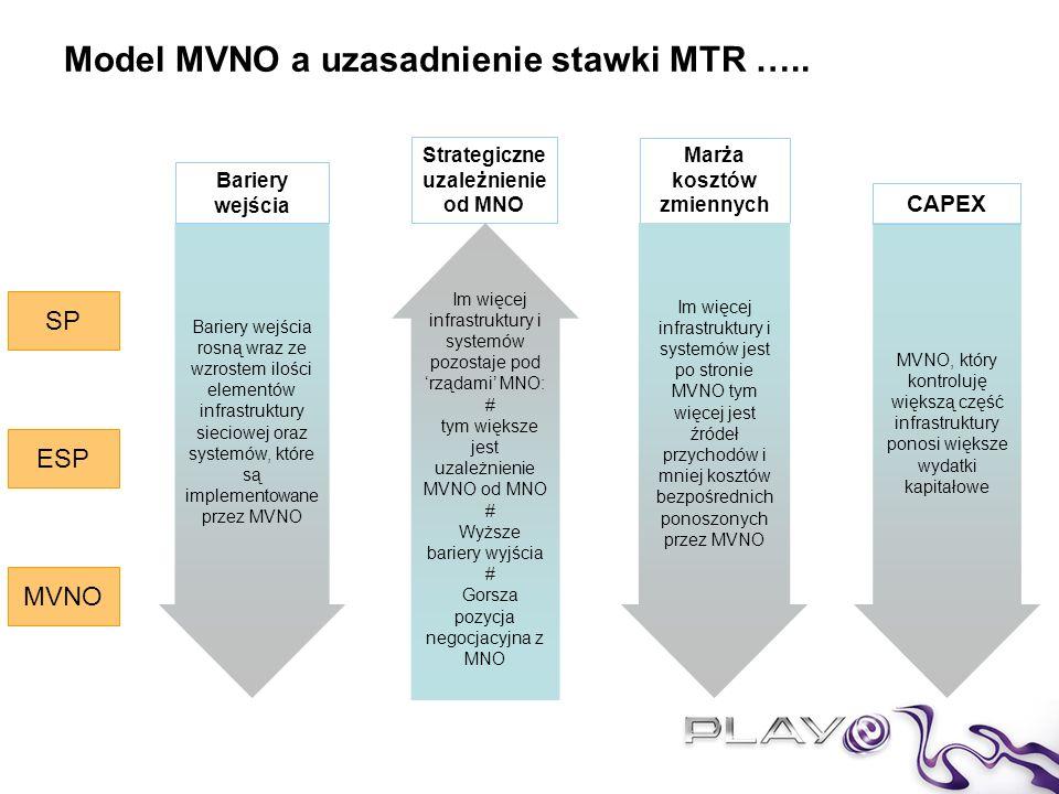 Model MVNO a uzasadnienie stawki MTR …..