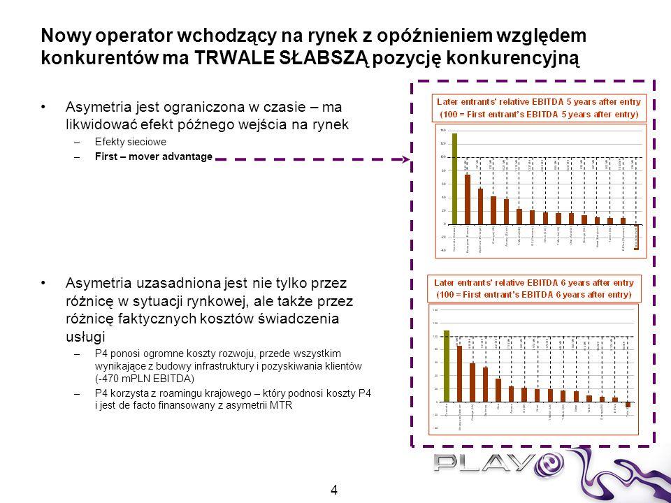 Dlaczego operatorzy zasiedziali chcą symetrii na ich (wysokim) poziomie Operatorzy zasiedziali 95% udział w rynku Niższe koszty Efekt połączeń on-net Operatorzy od lat generujący wolne środki pieniężne Operator nowo-wchodzący (P4) 5% udział w rynku Niższe wpływy Subsydiowanie operatorów zasiedziałych Ciągle negatywna EBITDA Konieczność konkurowania z cenami on-net operatorów zasiedziałych