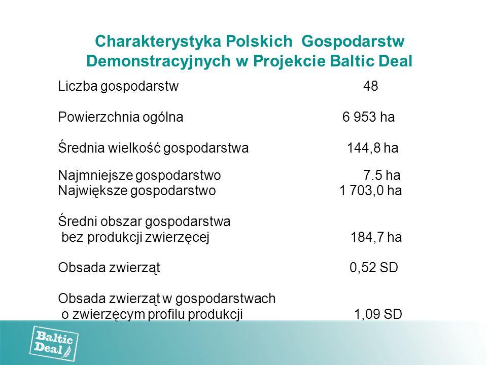 Charakterystyka Polskich Gospodarstw Demonstracyjnych w Projekcie Baltic Deal Liczba gospodarstw 48 Powierzchnia ogólna 6 953 ha Średnia wielkość gospodarstwa 144,8 ha Najmniejsze gospodarstwo 7.5 ha Największe gospodarstwo 1 703,0 ha Średni obszar gospodarstwa bez produkcji zwierzęcej 184,7 ha Obsada zwierząt 0,52 SD Obsada zwierząt w gospodarstwach o zwierzęcym profilu produkcji 1,09 SD
