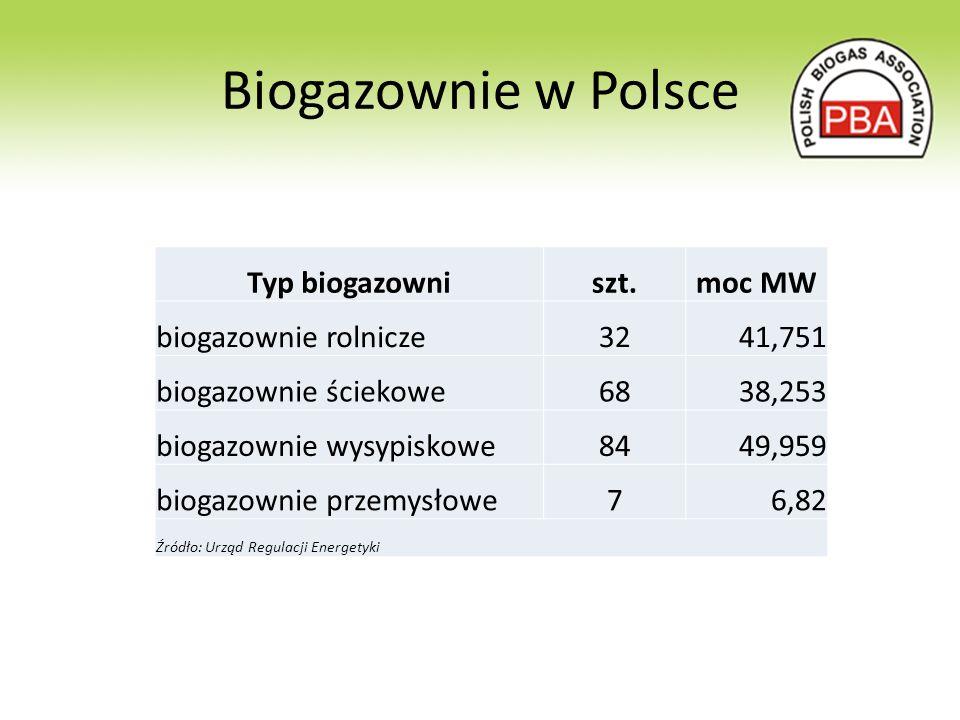 Krytyczne punkty projektów biogazowych Zbywalność energii cieplnej Zbywalność pofermentu Ceny energii elektrycznej i cieplnej System wsparcia OZE i kogeneracji Koszty pozyskania substratu