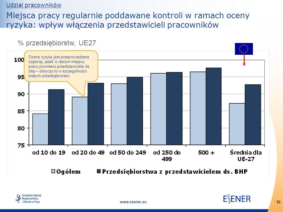 10 www.esener.eu Udział pracowników Miejsca pracy regularnie poddawane kontroli w ramach oceny ryzyka: wpływ włączenia przedstawicieli pracowników % p
