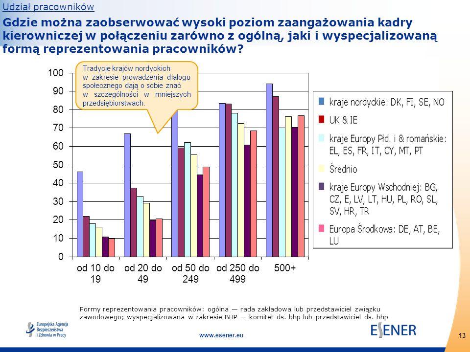 13 www.esener.eu Formy reprezentowania pracowników: ogólna — rada zakładowa lub przedstawiciel związku zawodowego; wyspecjalizowana w zakresie BHP — k