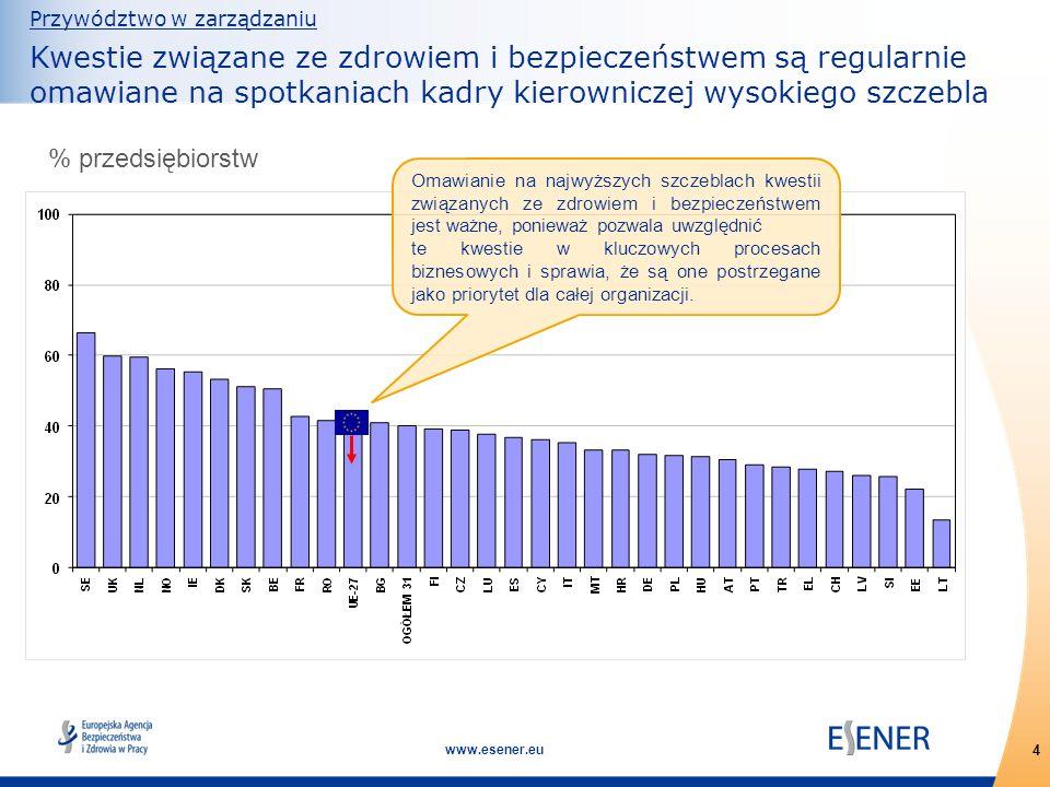 4 www.esener.eu Przywództwo w zarządzaniu Kwestie związane ze zdrowiem i bezpieczeństwem są regularnie omawiane na spotkaniach kadry kierowniczej wyso