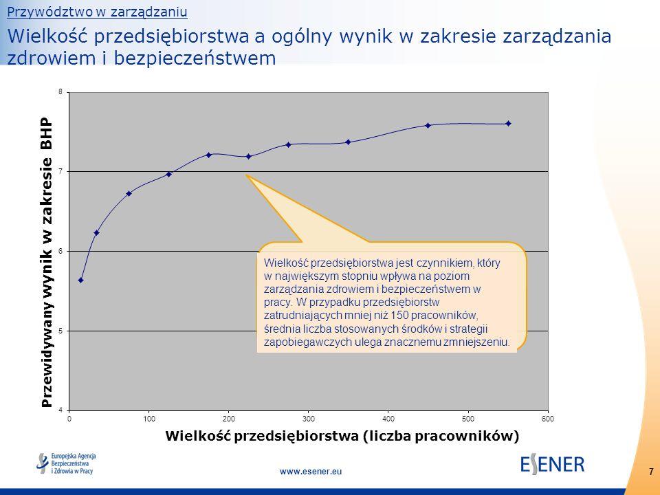7 www.esener.eu Przywództwo w zarządzaniu Wielkość przedsiębiorstwa a ogólny wynik w zakresie zarządzania zdrowiem i bezpieczeństwem Wielkość przedsię