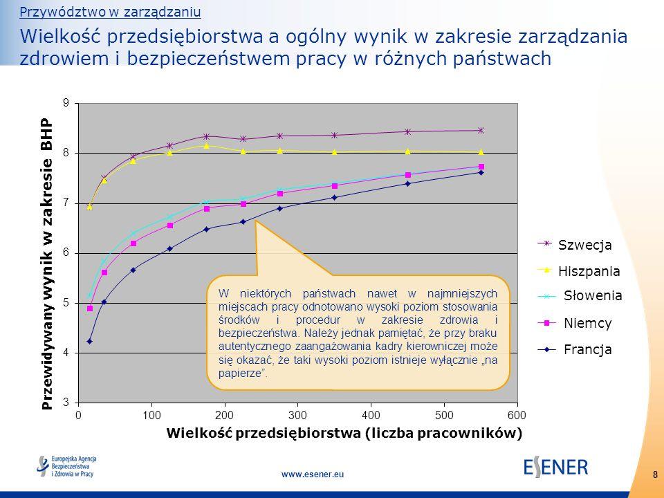 8 www.esener.eu Przywództwo w zarządzaniu Wielkość przedsiębiorstwa a ogólny wynik w zakresie zarządzania zdrowiem i bezpieczeństwem pracy w różnych p