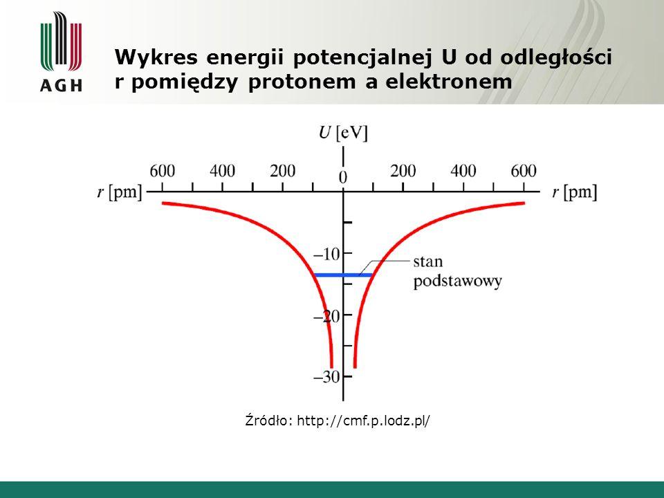 Wykres energii potencjalnej U od odległości r pomiędzy protonem a elektronem Źródło: http://cmf.p.lodz.pl/