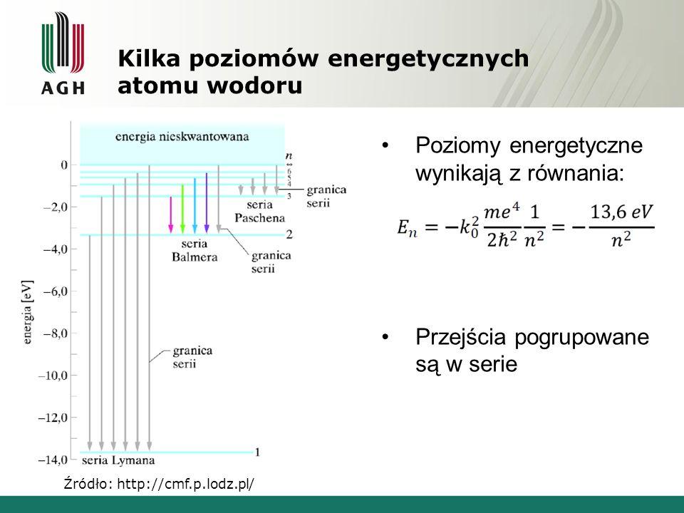 Kilka poziomów energetycznych atomu wodoru Źródło: http://cmf.p.lodz.pl/ Poziomy energetyczne wynikają z równania: Przejścia pogrupowane są w serie