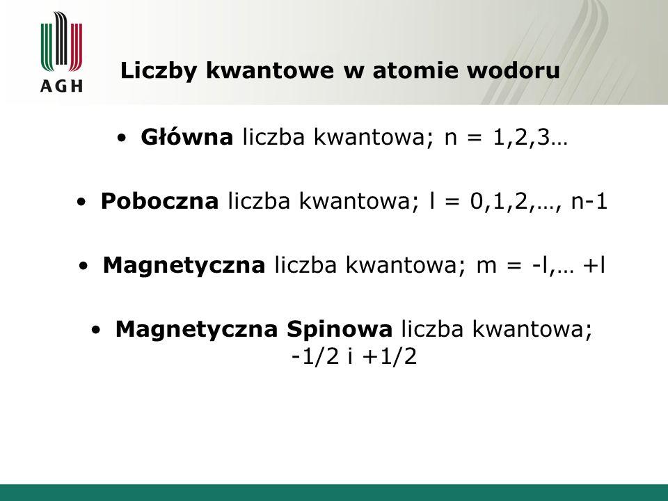 Liczby kwantowe w atomie wodoru Główna liczba kwantowa; n = 1,2,3… Poboczna liczba kwantowa; l = 0,1,2,…, n-1 Magnetyczna liczba kwantowa; m = -l,… +l Magnetyczna Spinowa liczba kwantowa; -1/2 i +1/2