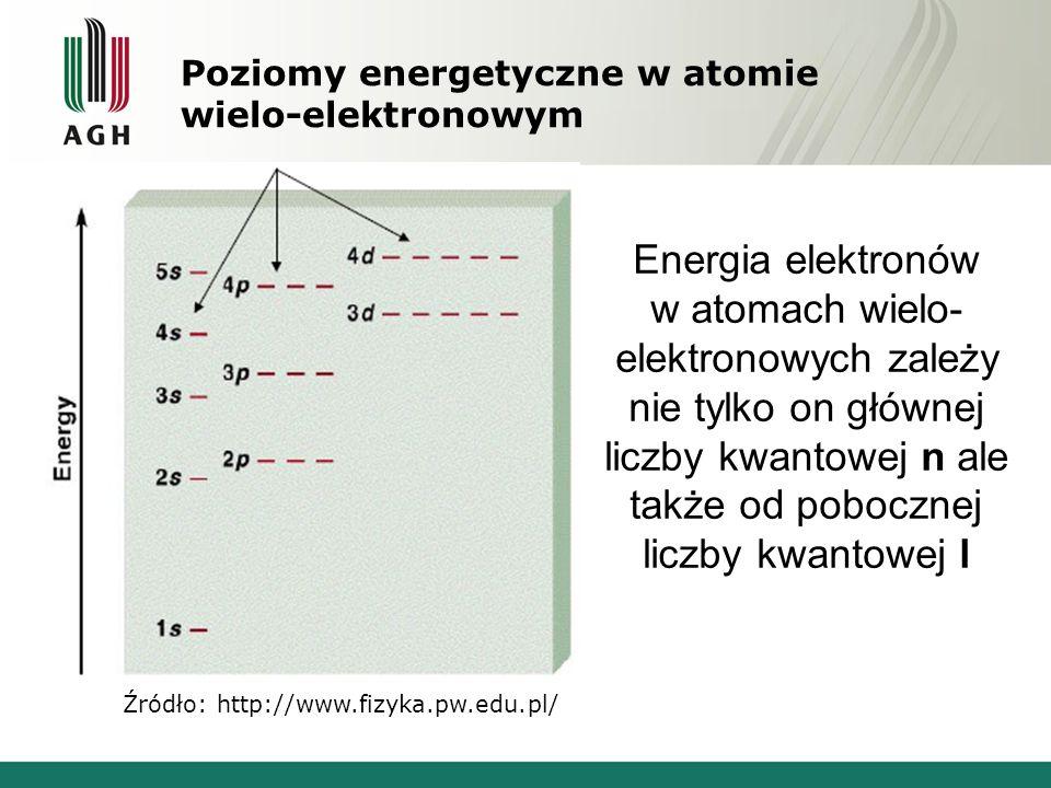 Poziomy energetyczne w atomie wielo-elektronowym Źródło: http://www.fizyka.pw.edu.pl/ Energia elektronów w atomach wielo- elektronowych zależy nie tylko on głównej liczby kwantowej n ale także od pobocznej liczby kwantowej l
