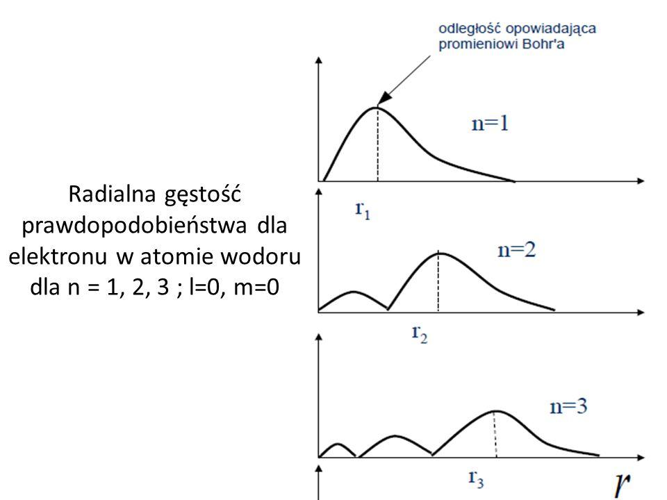 Radialna gęstość prawdopodobieństwa dla elektronu w atomie wodoru dla n = 1, 2, 3 ; l=0, m=0