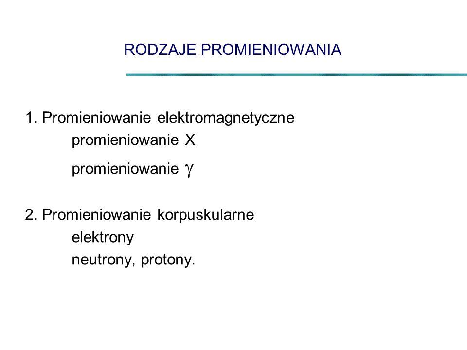 RODZAJE PROMIENIOWANIA 1. Promieniowanie elektromagnetyczne promieniowanie X promieniowanie  2.